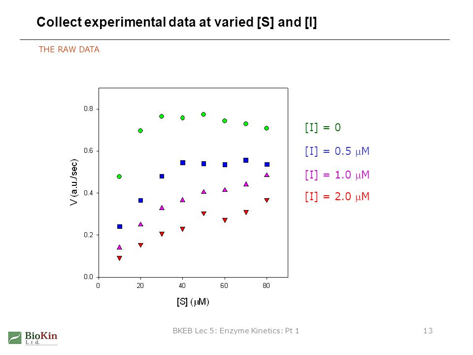 Collect experimental data at varied [S] and [I]